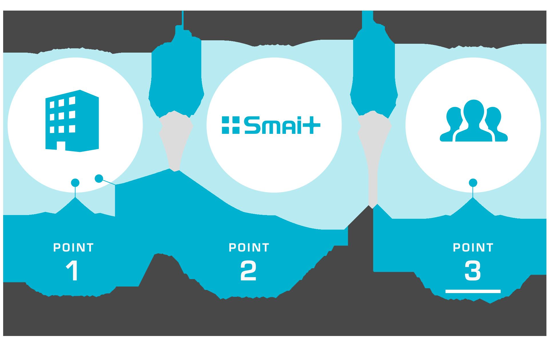 SMAiT(スマイト)株式会社|スター・マイカグループ